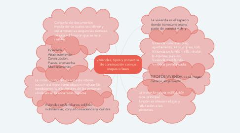 Mind Map: viviendas, tipos y proyectos de construcción con sus etapas o fases