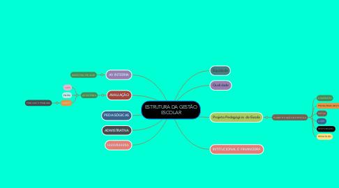Mind Map: ESTRUTURA DA GESTÃO ESCOLAR