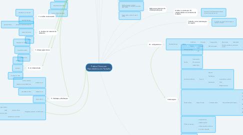 Mind Map: Prática Clínica em Psicodinâmica do Trabalho