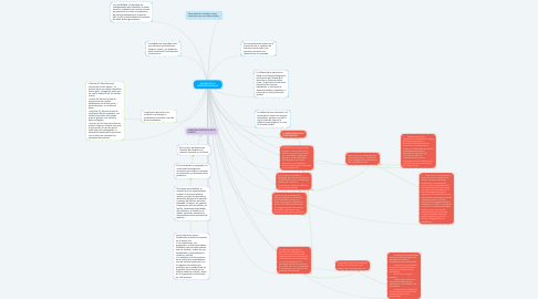 Mind Map: CALIDAD DE LA ATENCIÓN EN SALUD