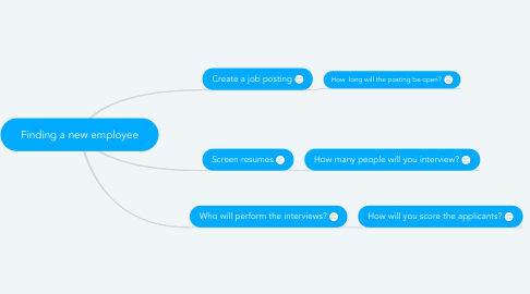 Mind Map: Finding a new employee