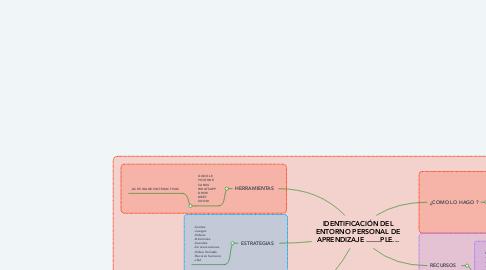 Mind Map: IDENTIFICACIÓN DEL ENTORNO PERSONAL DE APRENDIZAJE .......PLE...
