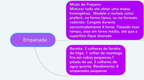 Mind Map: Empanada