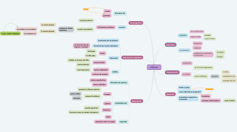 Mind Map: ASEXUAL