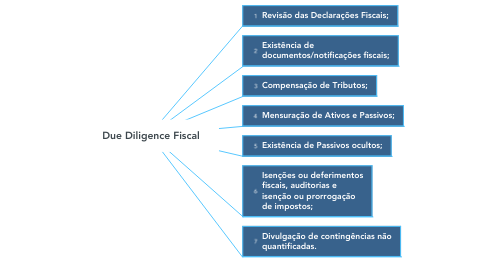 Mind Map: Due Diligence Fiscal