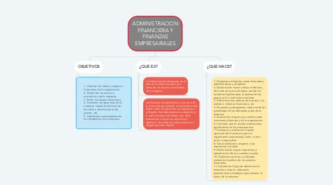 Mind Map: ADMINISTRACION FINANCIERA Y FINANZAS EMPRESARIALES