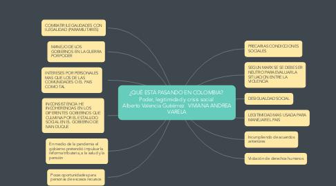 Mind Map: ¿QUÉ ESTÁ PASANDO EN COLOMBIA?  Poder, legitimidad y crisis social  Alberto Valencia Gutiérrez   VIVIANA ANDREA VARELA