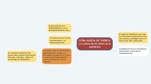 Mind Map: OTRA VUELTA DE TUERCA: La codicia de las élites en la pandemia