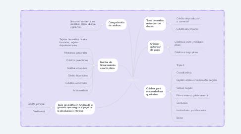 Mind Map: CRÉDITO