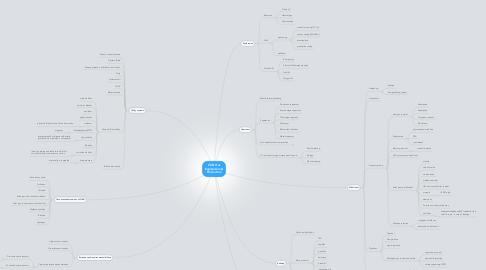 Mind Map: Oil & Gas Exploration & Production