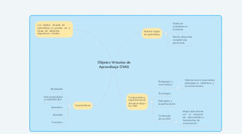 Mind Map: Objetos Virtuales de Aprendizaje OVAS
