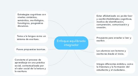 Mind Map: Enfoque equilibrado integrador