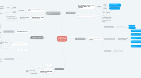 Mind Map: MERCADO E INSTITUCIONES FINANCIERAS
