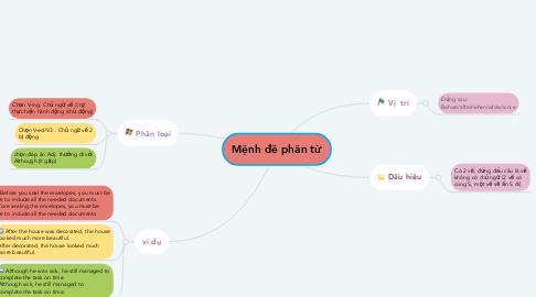 Mind Map: Mệnh đề phân từ