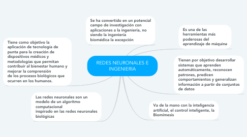 Mind Map: REDES NEURONALES E INGENIERIA