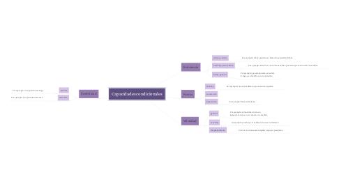 Mind Map: Capacidades condicionales