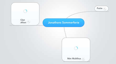 Mind Map: Jonathans Sommerferie