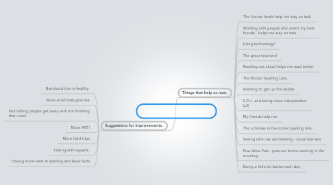 Mind Map: What helps Matai9 Learn?