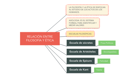 Mind Map: RELACIÓN ENTRE FILOSOFÍA Y ÉTICA