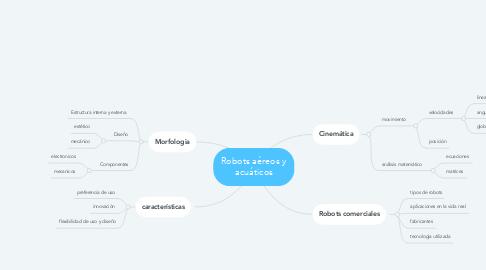 Mind Map: Robots aéreos y acuáticos