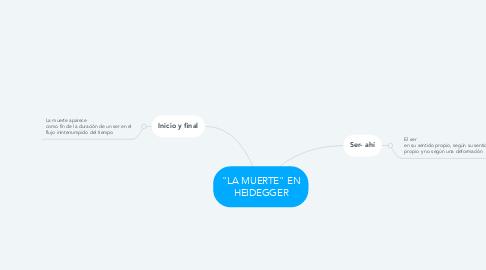 "Mind Map: ""LA MUERTE"" EN HEIDEGGER"