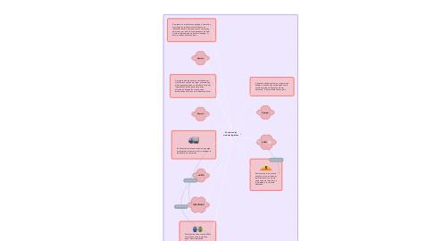 Mind Map: Eventos en los sistemas logísticos