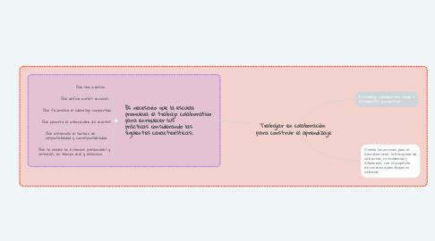 Mind Map: Trabajar en colaboración  para construir el aprendizaje
