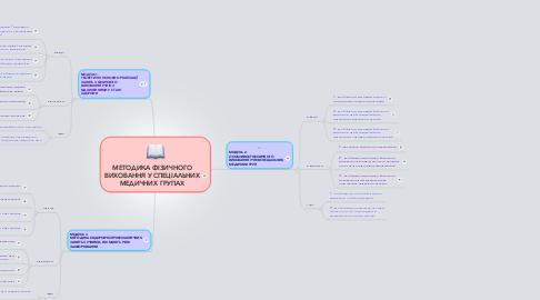 Mind Map: МЕТОДИКА ФІЗИЧНОГО ВИХОВАННЯ У СПЕЦІАЛЬНИХ МЕДИЧНИХ ГРУПАХ