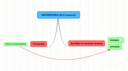 Mind Map: МАТЕМАТИКА (ІІІ-IV семестр)