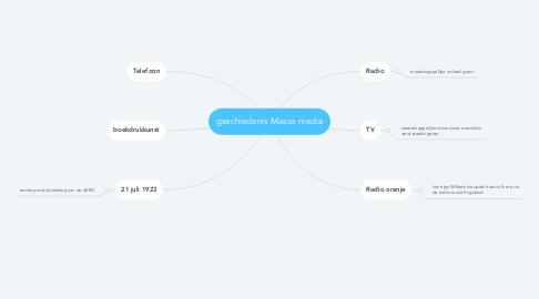 Mind Map: geschiedenis Massa media