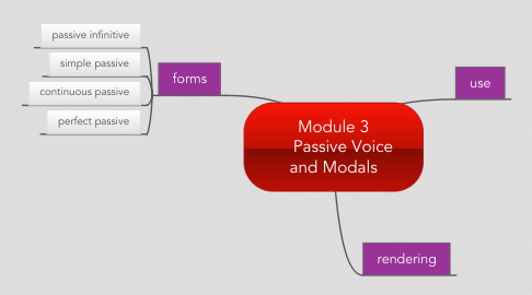 Mind Map: Module 3     Passive Voice and Modals
