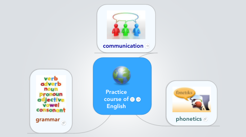 Mind Map: Practice course of English