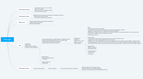 Mind Map: Рой клуб