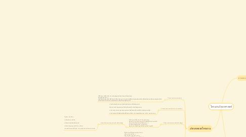 Mind Map: โครงงานวิทยาศาสตร์