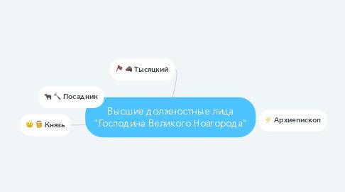 """Mind Map: Высшие должностные лица """"Господина Великого Новгорода"""""""
