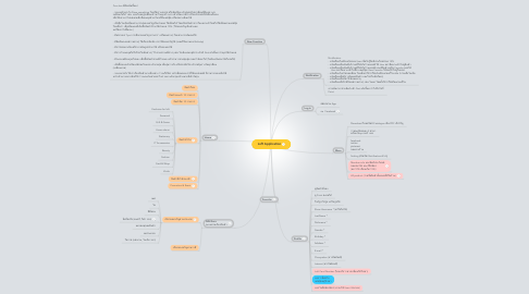 Mind Map: Loft Application