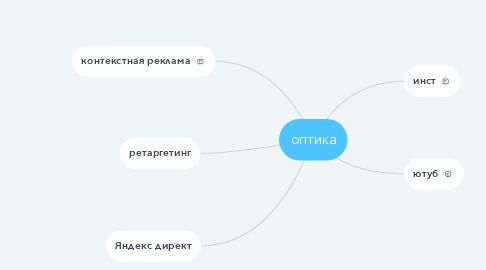 Mind Map: оптика