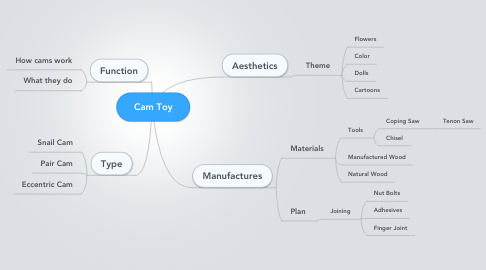 Mind Map: Cam Toy