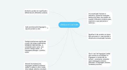 Mind Map: LÍNGUA E CULTURA