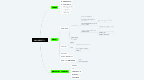 Mind Map: LANÇAMENTOS