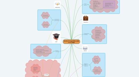 Mind Map: Servicio de seguridad y salud en el trabajo