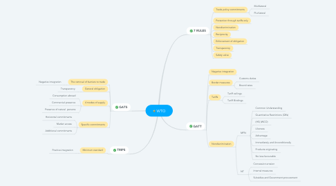 Mind Map: WTO