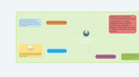 Mind Map: LA CONTAMINACION AMBIENTAL
