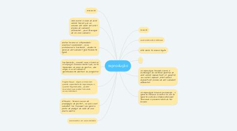 Mind Map: reprodução