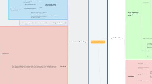 Mind Map: Fallbearbeitung