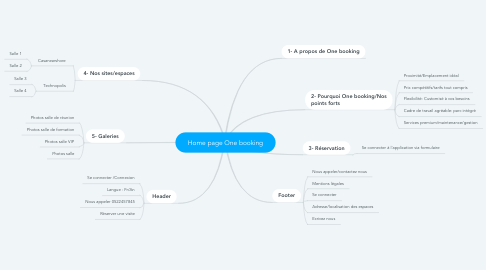 Mind Map: Home page One booking