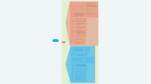Mind Map: Vicios