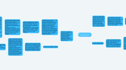 Mind Map: Expansão Marítima e seus desdobramentos !!