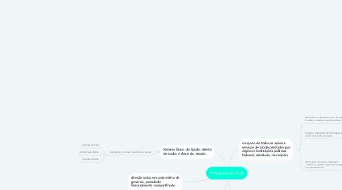 Mind Map: Princípios do SUS