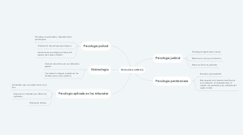 Mind Map: PSICOLOGIA JURIDICA